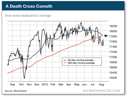 "The Dow Just Posted the Dreaded ""Death Cross"""
