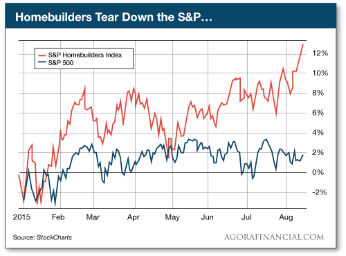 Homebuilders Tear Down the S&P...