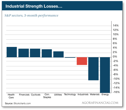 Industrial Strength Losses...