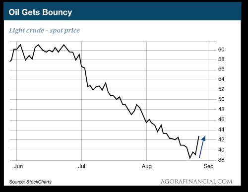 Oil Gets Bouncy