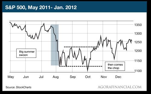 S&P 500 May-Jan