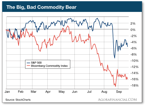 The Big, Bad Commodity Bear