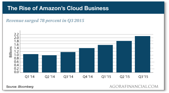 The Rise of Amazon's Cloud Business