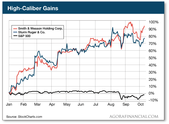 High-Caliber Gains