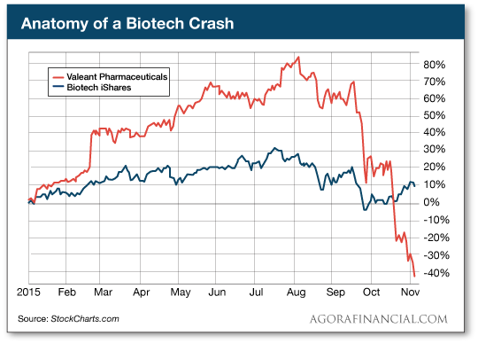 Anatomy of a Biotech Crash