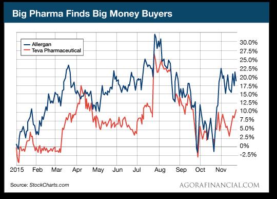 Big Pharma Finds Big Money Buyers