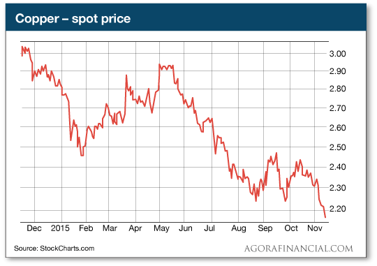 Copper-spot price