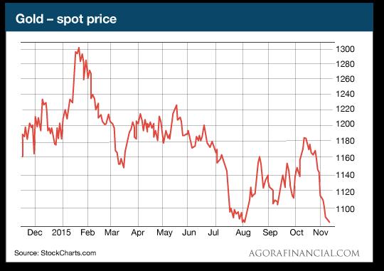 Gold-spot price