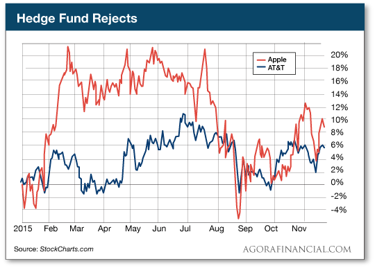 Hedge Fund Rejects