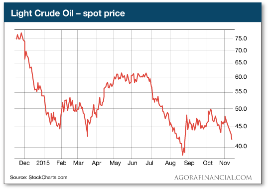 Light crude oil-spot price