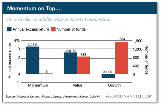 Chart showing a few available ways to invest in momentum