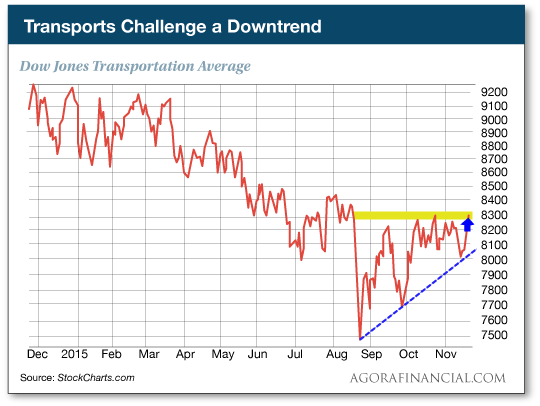 Transports Challenge a Downtrend