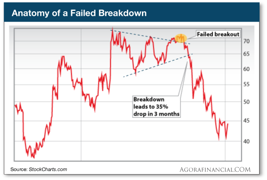 Anatomy of a Failed Breakdown