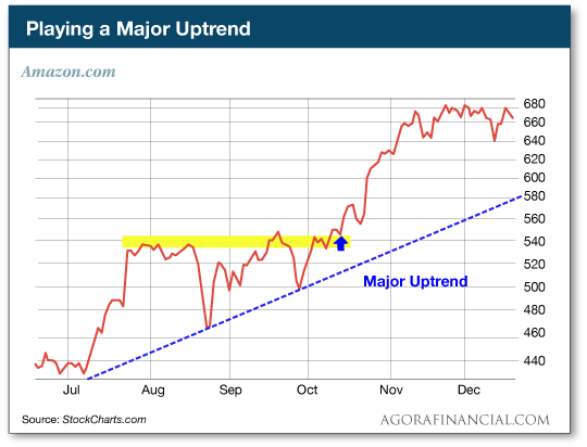 Playing a Major Uptrend