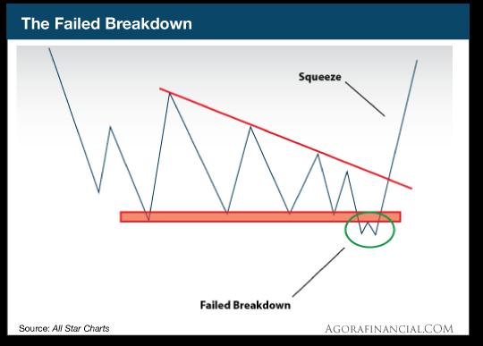 TheFailed Breakdown
