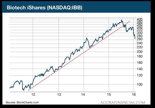 Biotech Shares