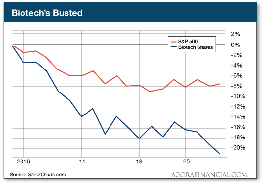 Biotech's Busted