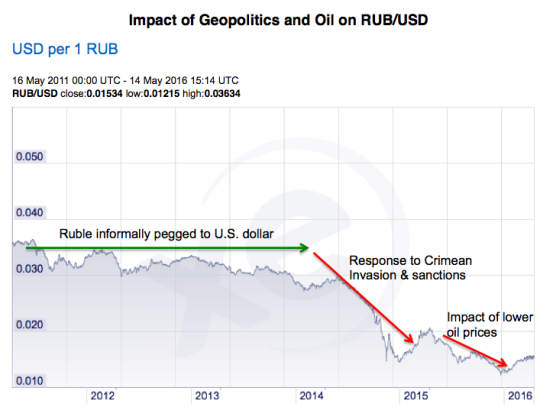 Impact of Geopolitics and Oil on RUB/USD