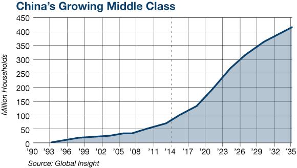 ChinasGrowingMiddle