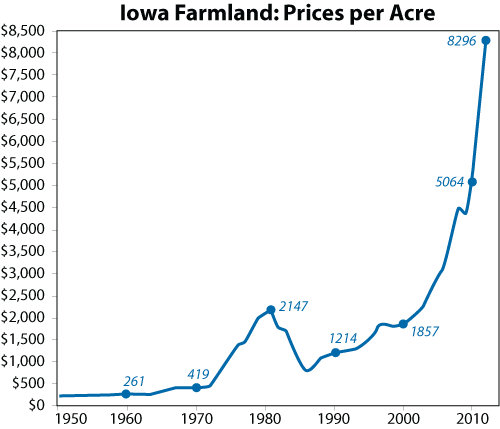Iowa Farmlands: Price per acre