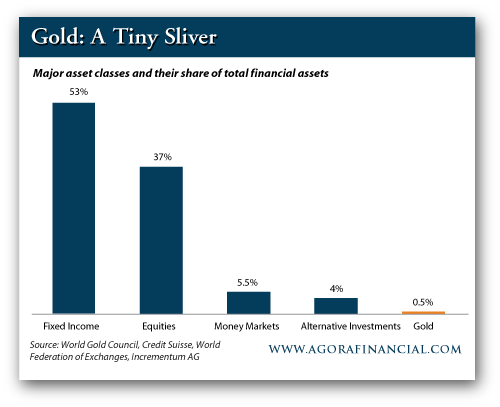 Gold Holding Compared to other Investments