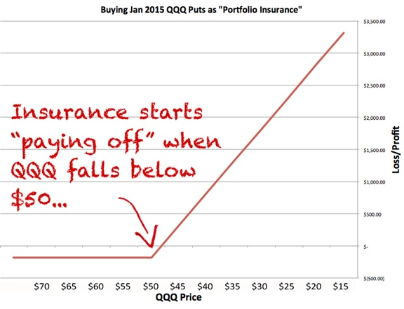 If the market crashes, and QQQ falls through $50, your insurance policy starts paying out.