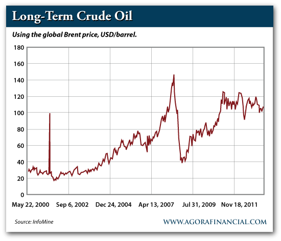 Long-Term Crude Prices 2013