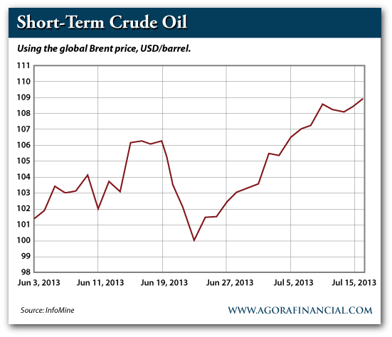 Short-Term Crude Prices 2013
