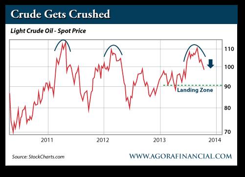 Crude Gets Crushed: Light Crude Oil - Spot Price