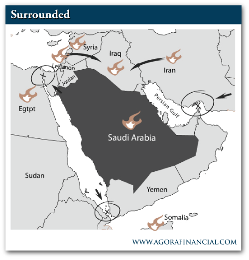 A quick survey of Saudi Arabia's Neighbors