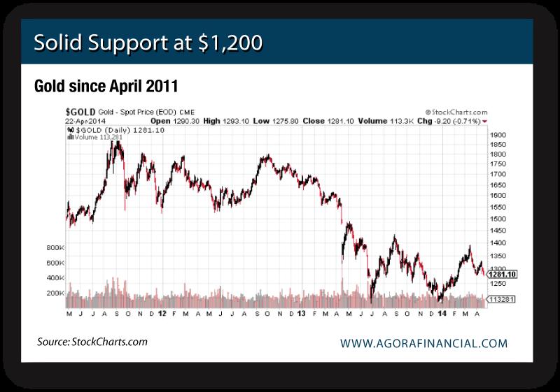Gold since April 2011