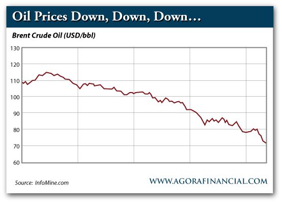Oil Prices Down, Down, Down...