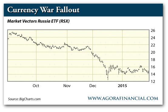 Currency War Fallout