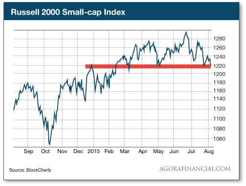 Russell 2000 Small-cap Index
