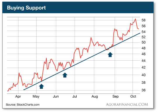 Buying Support