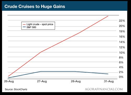 Crude Cruises to Huge Gains