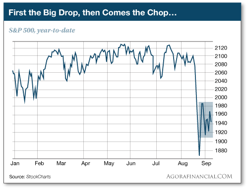 First the Big drop, then Comes the Chop...