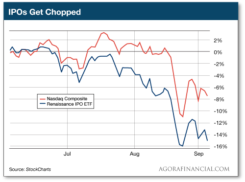 IPOs Get Chopped
