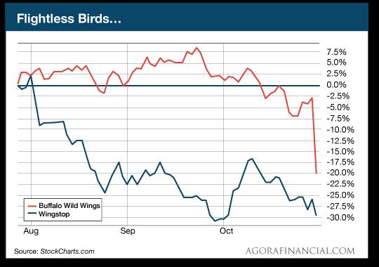 Flightless Birds...