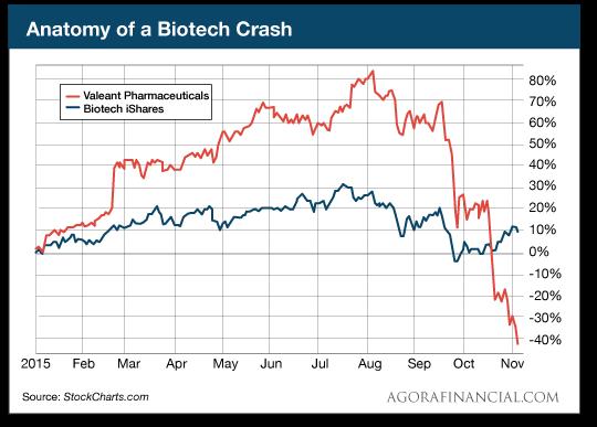Anatomy of a Biotech Crash