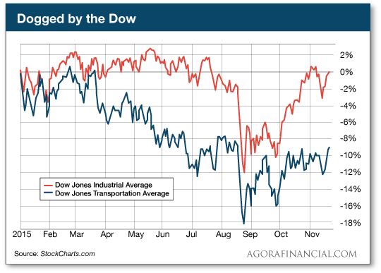 Dogged by the Dow