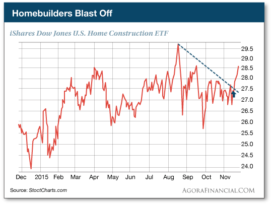 Homebuilders Blast Off