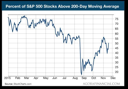 Percent of S&P Stocks