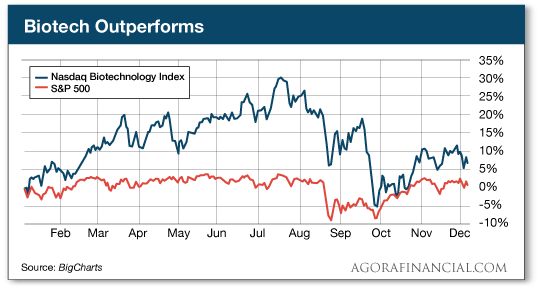 Biotech Outperforms
