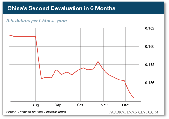 China's Second Devaluation in 6 Months