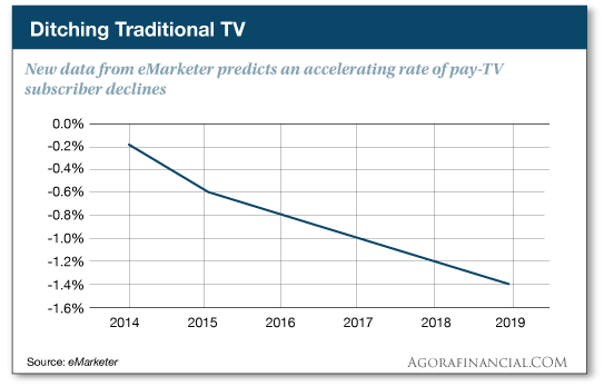 Ditching Traditional TV
