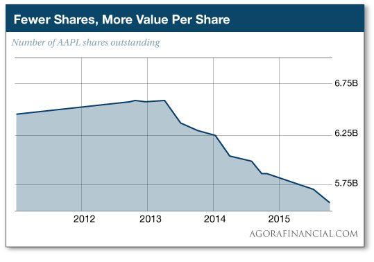 Fewer Shares, More Value Per Share