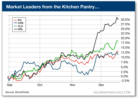 Market Leaders from the Kitchen Pantry
