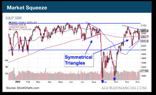 Market Squeeze