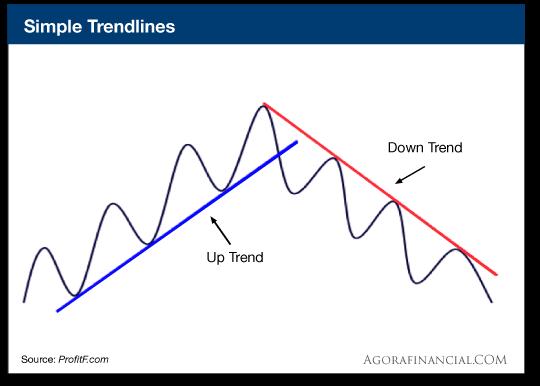 Simple Trendlines